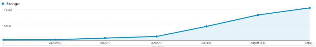 Trafficanstieg bei Pinterest durch Tailwind