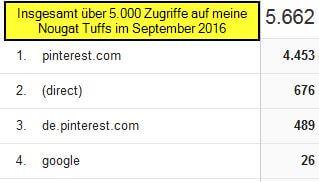 Zugriffe auf meine Nougat Tuffs im September 2016